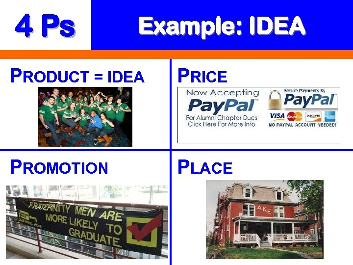 4 Ps Example: IDEA PRODUCT = IDEA PRICE PROMOTION PLACE