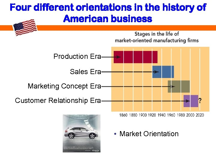 Four different orientations in the history of American business Production Era Sales Era Marketing