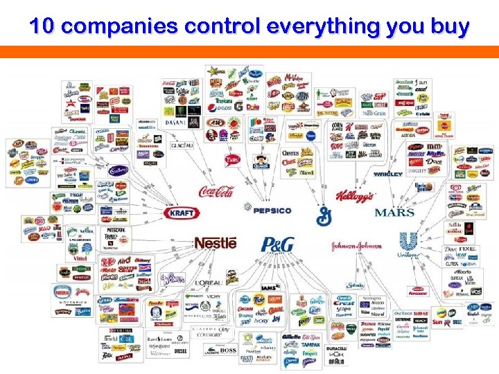 10 companies control everything you buy