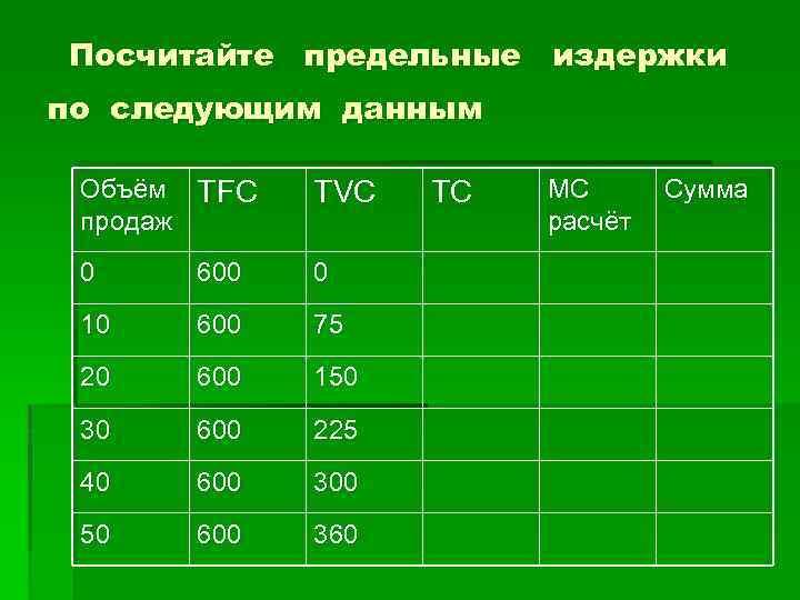 Посчитайте предельные издержки по следующим данным Объём TFC продаж TVC 0 600 0 10