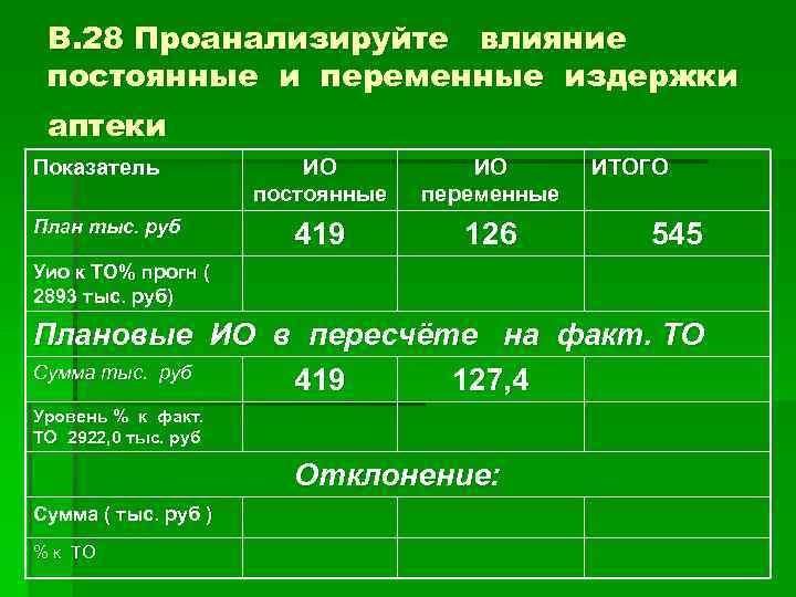 В. 28 Проанализируйте влияние постоянные и переменные издержки аптеки Показатель План тыс. руб ИО