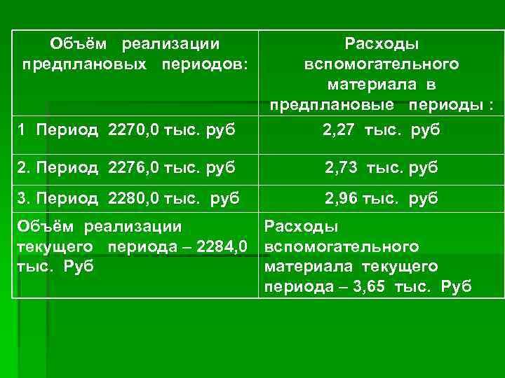 Объём реализации предплановых периодов: 1 Период 2270, 0 тыс. руб Расходы вспомогательного материала в