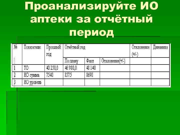Проанализируйте ИО аптеки за отчётный период