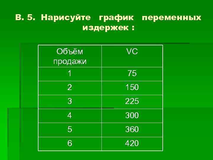 В. 5. Нарисуйте график переменных издержек : Объём продажи 1 VC 2 150 3