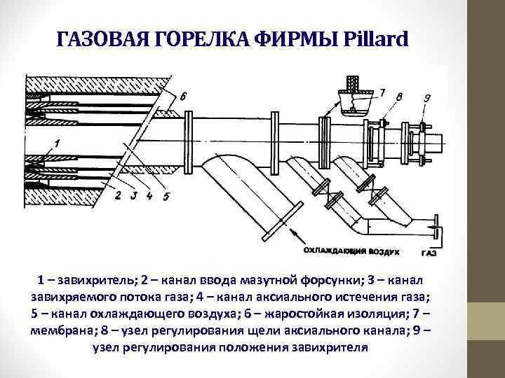 ГАЗОВАЯ ГОРЕЛКА ФИРМЫ Pillard 1 – завихритель; 2 – канал ввода мазутной форсунки; 3
