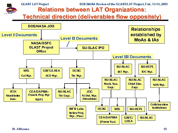 GLAST LAT Project DOE/NASA Review of the GLAST/LAT Project, Feb. 13 -15, 2001 Relations