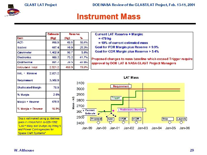 GLAST LAT Project DOE/NASA Review of the GLAST/LAT Project, Feb. 13 -15, 2001 Instrument