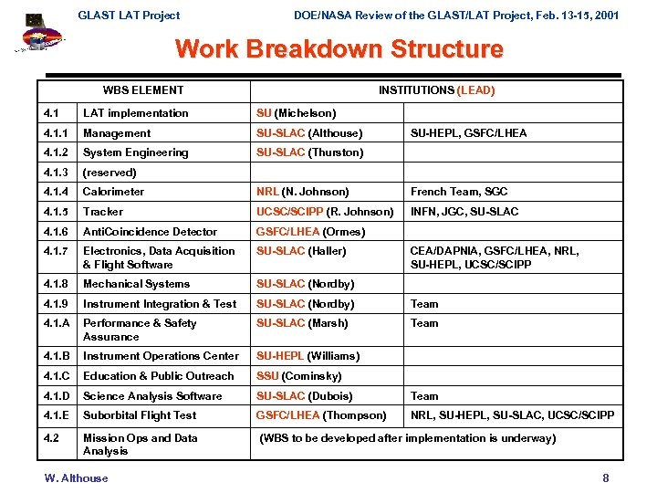 GLAST LAT Project DOE/NASA Review of the GLAST/LAT Project, Feb. 13 -15, 2001 Work