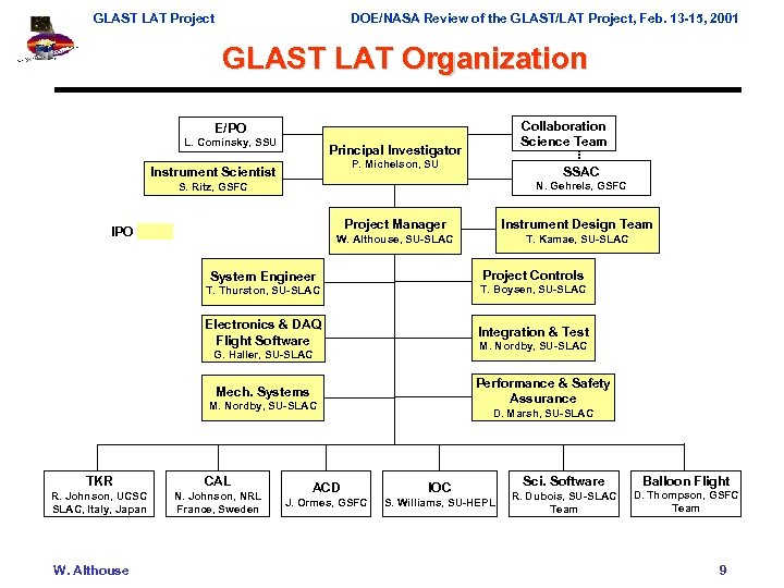 GLAST LAT Project DOE/NASA Review of the GLAST/LAT Project, Feb. 13 -15, 2001 GLAST