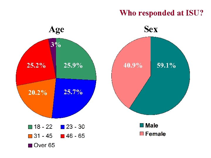 Who responded at ISU? (By age & Sex) Age Sex 3% 25. 2% 25.