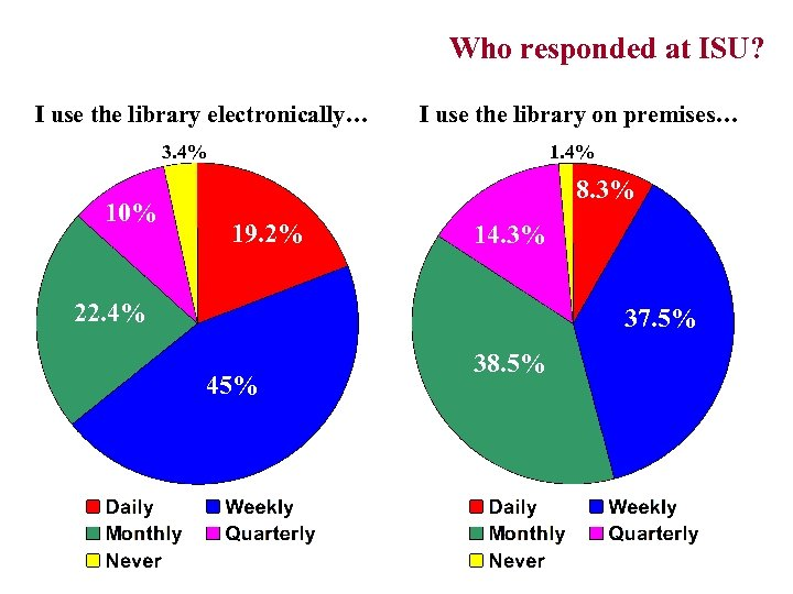 Who responded at ISU? (Frequency of library use) I use the library electronically… I