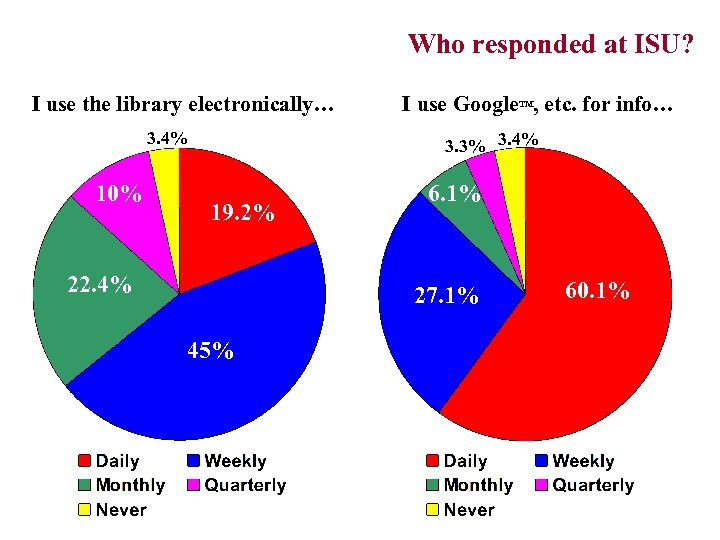 Who responded at ISU? (e-Library vs. Google use) I use the library electronically… 3.