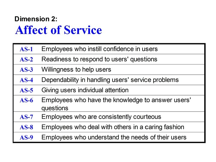 Dimension 2: Affect of Service