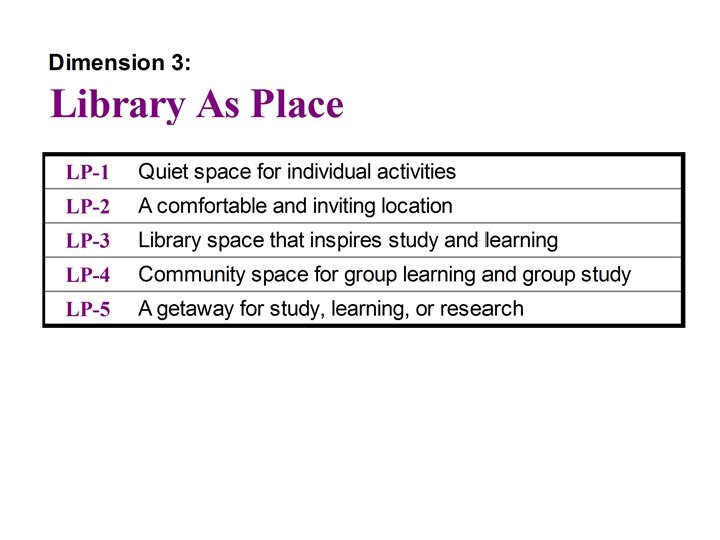 Dimension 3: Library as Place