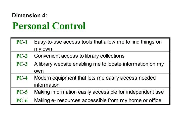 Dimension 4: Personal Control