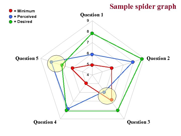 = Minimum = Perceived = Desired Question 5 Question 4 Sample spider graph Question