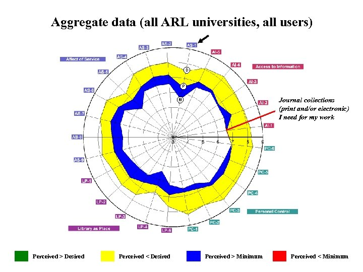 Aggregate data (all ARL universities, all users) D P Journal collections (print and/or electronic)