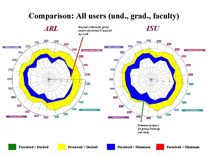 Comparison: All users (und. , grad. , faculty) (Graph) ARL ISU Journal collections (print