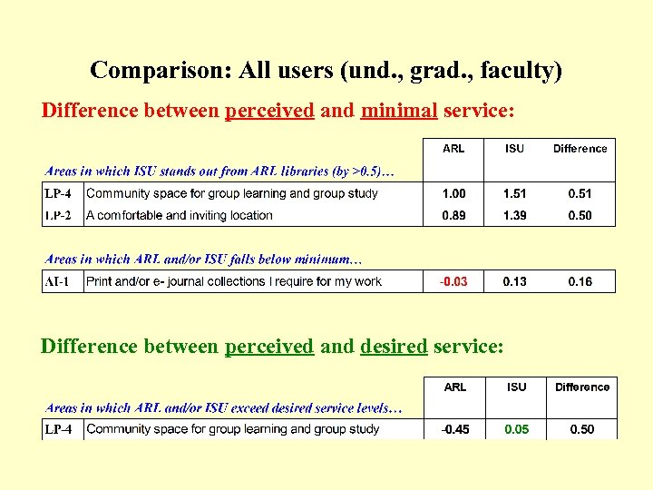 Comparison: All users (und. , grad. , faculty) (Table) Difference between perceived and minimal
