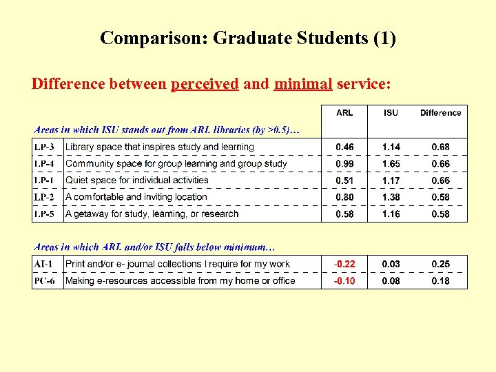Comparison: Graduate Students (1) (Table) Difference between perceived and minimal service: