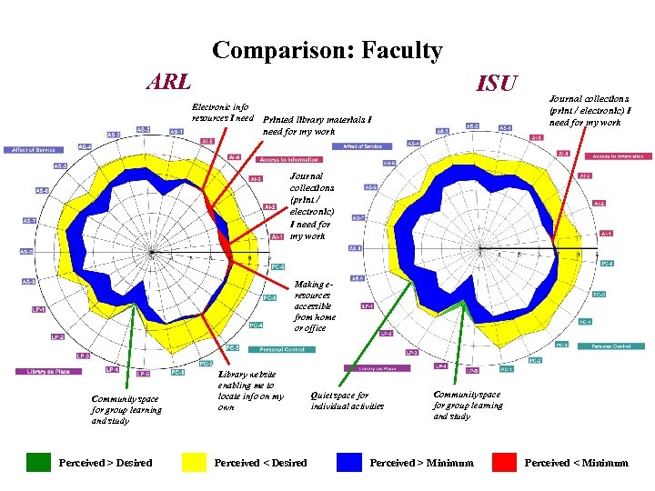 Comparison: Faculty (Graph) ARL Electronic info resources I need ISU Printed library materials I