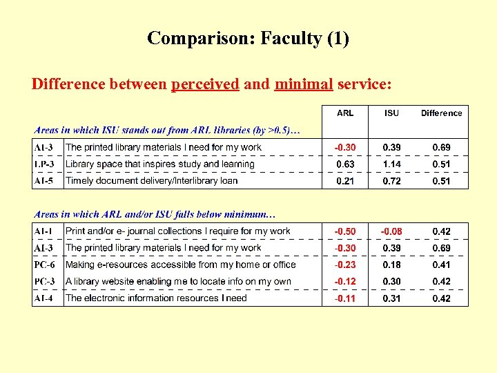 Comparison: Faculty (1) (Table) Difference between perceived and minimal service: