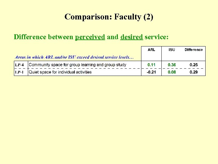 Comparison: Faculty (2) (Table) Difference between perceived and desired service: