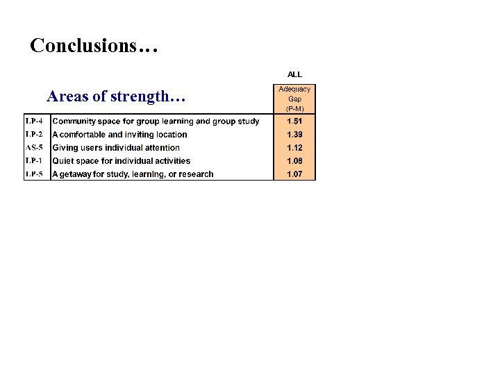 Conclusions… Areas of strength… Conclusions: Areas of strength