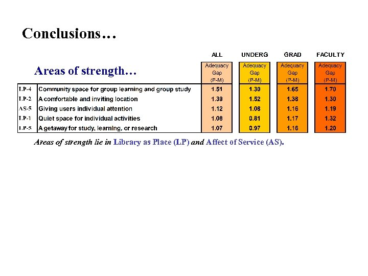 Conclusions… Areas of strength lie in Library as Place (LP) and Affect of Service