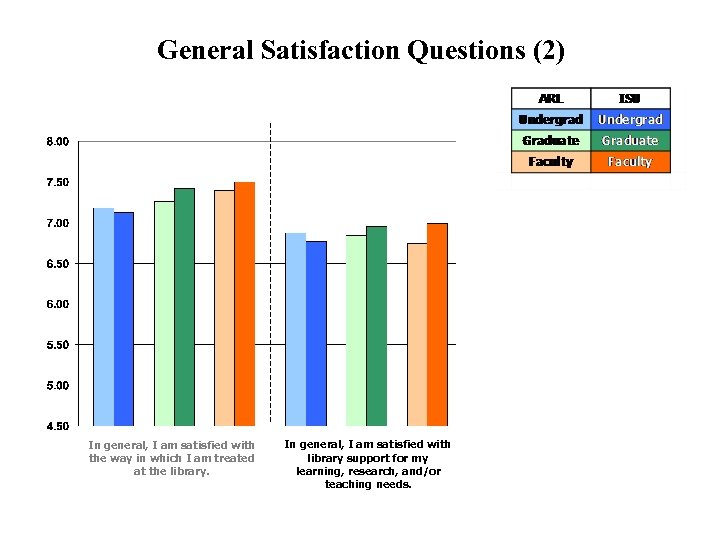 General Satisfaction Questions (2) In general, I am satisfied with the way in which