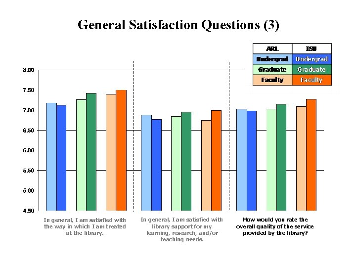 General Satisfaction Questions (3) In general, I am satisfied with the way in which