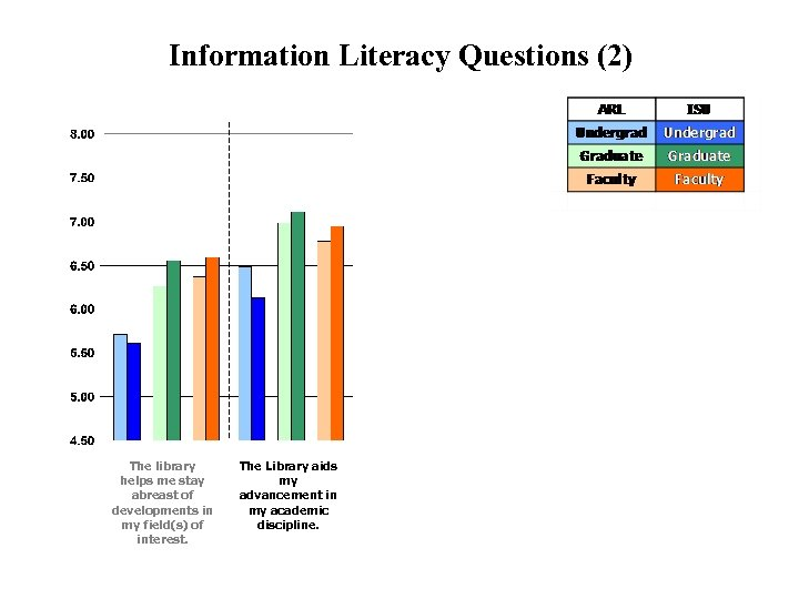 Information Literacy Questions (2) The library helps me stay abreast of developments in my