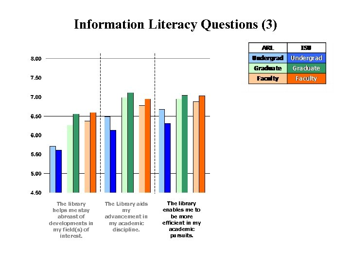 Information Literacy Questions (3) The library helps me stay abreast of developments in my
