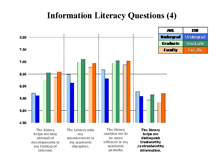 Information Literacy Questions (4) The library helps me stay abreast of developments in my