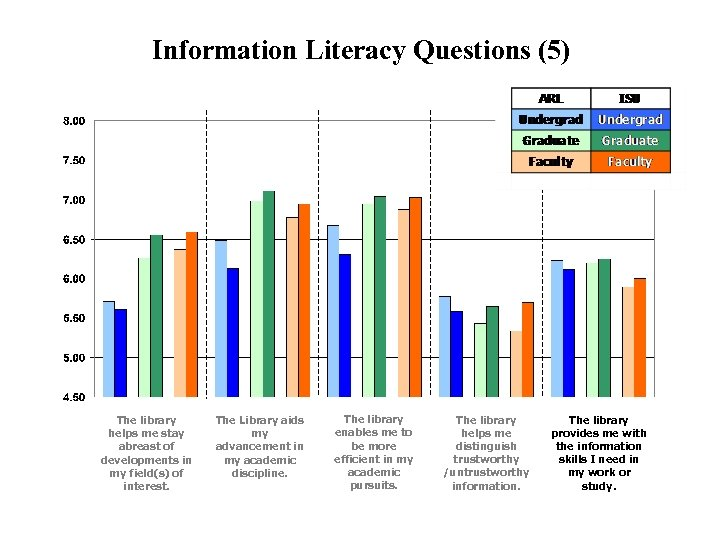 Information Literacy Questions (5) The library helps me stay abreast of developments in my