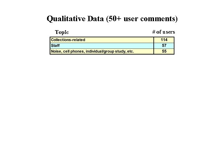 Qualitative Data (50+ user comments) Topic # of users