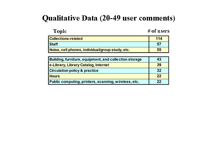 Qualitative Data (20 -49 user comments) Topic # of users