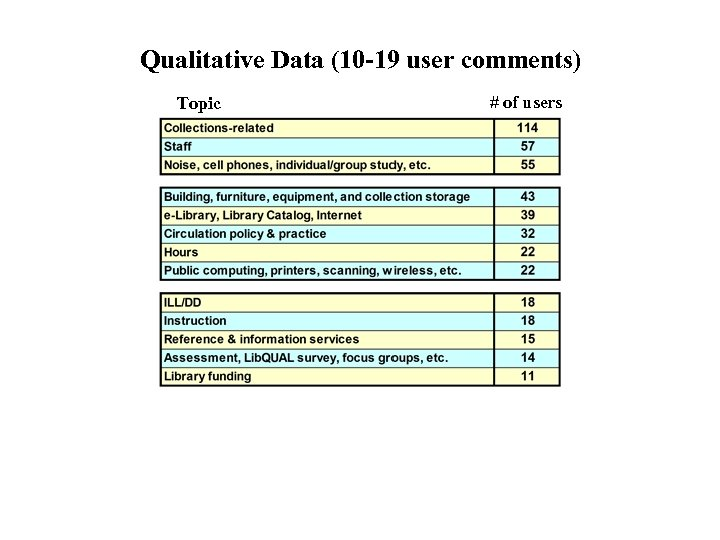 Qualitative Data (10 -19 user comments) Topic # of users
