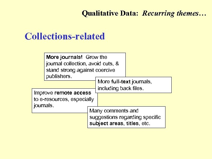 Qualitative Data: Recurring themes… (Collections-related) Collections-related More journals! Grow the journal collection, avoid cuts,