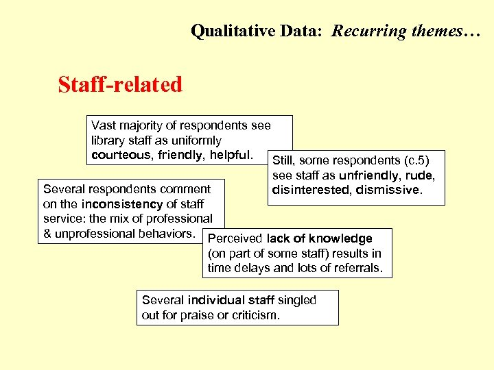 Qualitative Data: Recurring themes… (Staff-related) Staff-related Vast majority of respondents see library staff as
