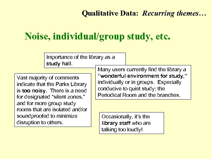 Qualitative Data: Recurring themes… (Noise) Noise, individual/group study, etc. Importance of the library as