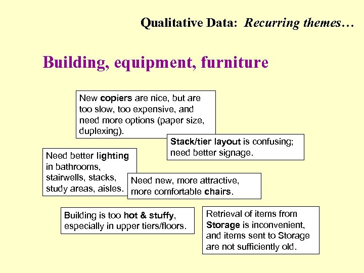Qualitative Data: Recurring themes… (Building, equipment, furniture) Building, equipment, furniture New copiers are nice,