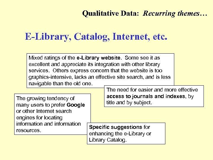 Qualitative Data: Recurring themes… (e-Library, Catalog, Internet, etc. ) E-Library, Catalog, Internet, etc. Mixed