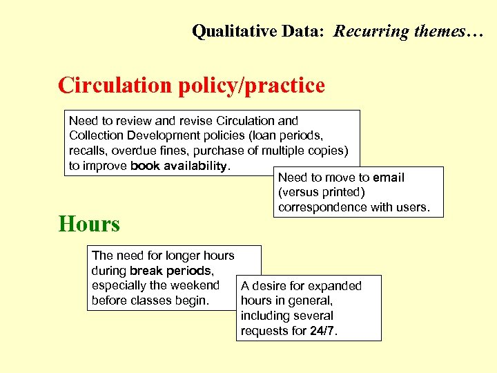 Qualitative Data: Recurring themes… (Circulation policy/practice; Hours) Circulation policy/practice Need to review and revise