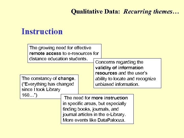 Qualitative Data: Recurring themes… (Instruction) Instruction The growing need for effective remote access to