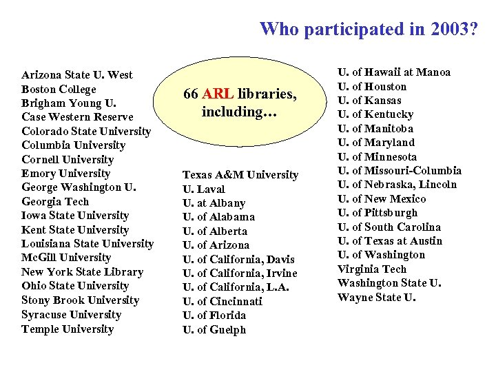 Who participated in 2003? (ARL Libraries) Arizona State U. West Boston College Brigham Young