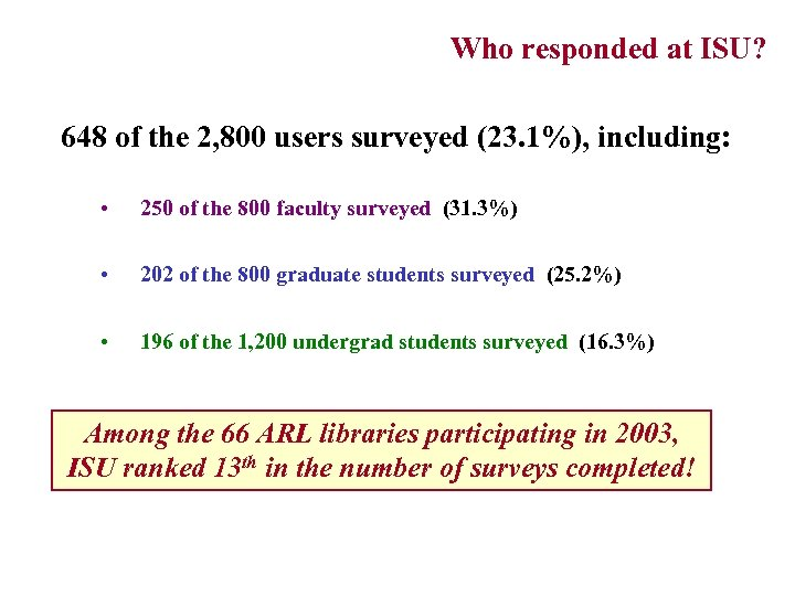 Who responded at ISU? (Response rates for faculty, grads, undergrads) 648 of the 2,