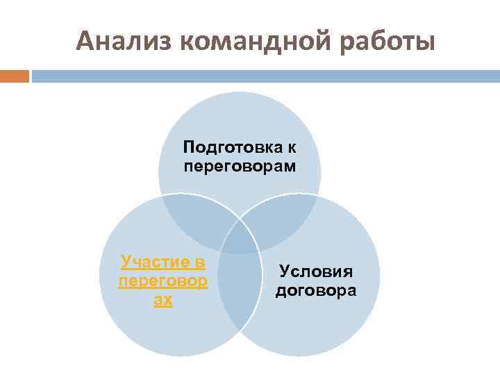 Анализ командной работы Подготовка к переговорам Участие в переговор ах Условия договора