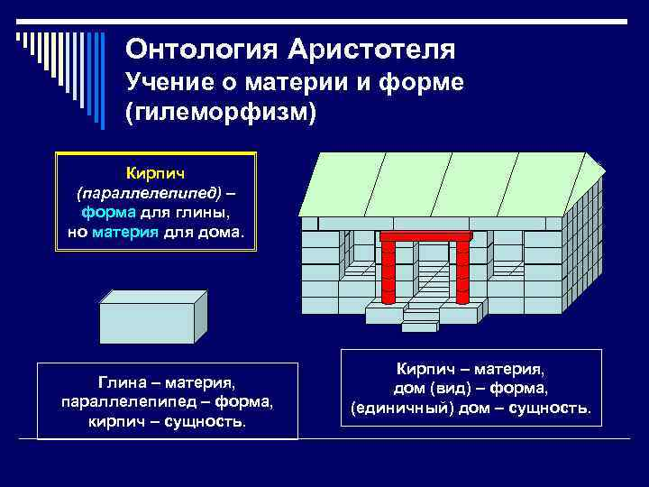 Онтология Аристотеля Учение о материи и форме (гилеморфизм) Кирпич (параллелепипед) – форма для глины,