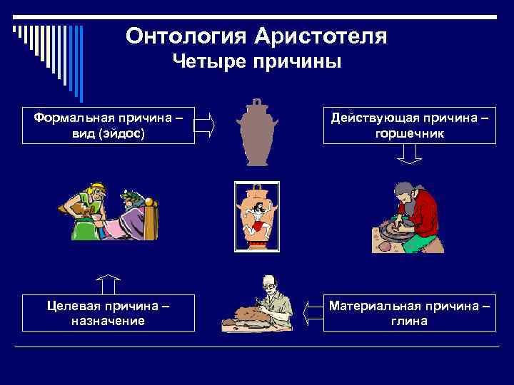 Онтология Аристотеля Четыре причины Формальная причина – вид (эйдос) Действующая причина – горшечник Целевая